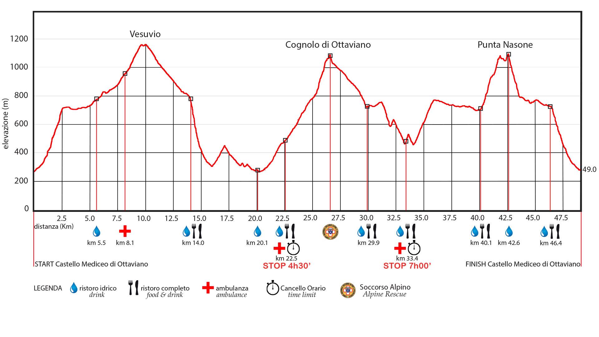 Vesuvio Ultra Marathon Altimetria